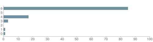 Chart?cht=bhs&chs=500x140&chbh=10&chco=6f92a3&chxt=x,y&chd=t:85,0,17,3,0,1,1&chm=t+85%,333333,0,0,10|t+0%,333333,0,1,10|t+17%,333333,0,2,10|t+3%,333333,0,3,10|t+0%,333333,0,4,10|t+1%,333333,0,5,10|t+1%,333333,0,6,10&chxl=1:|other|indian|hawaiian|asian|hispanic|black|white